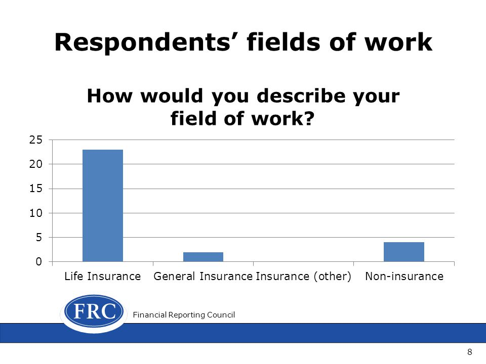 Respondents fields of work 8 Financial Reporting Council