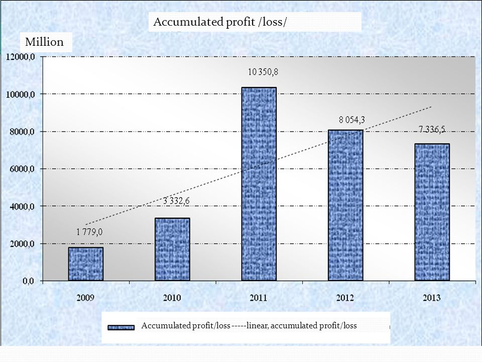 Accumulated profit /loss/ Million Accumulated profit/loss -----linear, accumulated profit/loss