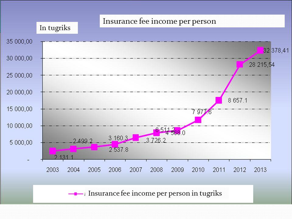 Insurance fee income per person In tugriks Insurance fee income per person in tugriks