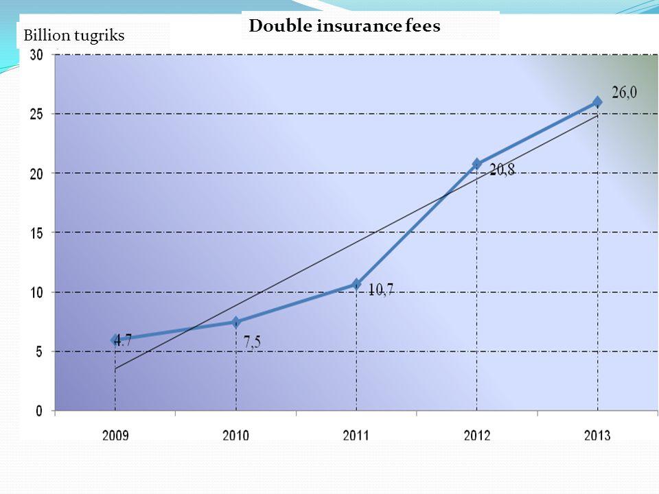 Double insurance fees Billion tugriks