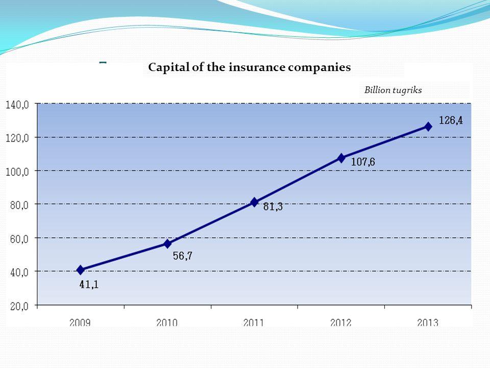 Даатгалын салбарын тоо үзүүлэлтүүд Capital of the insurance companies Billion tugriks
