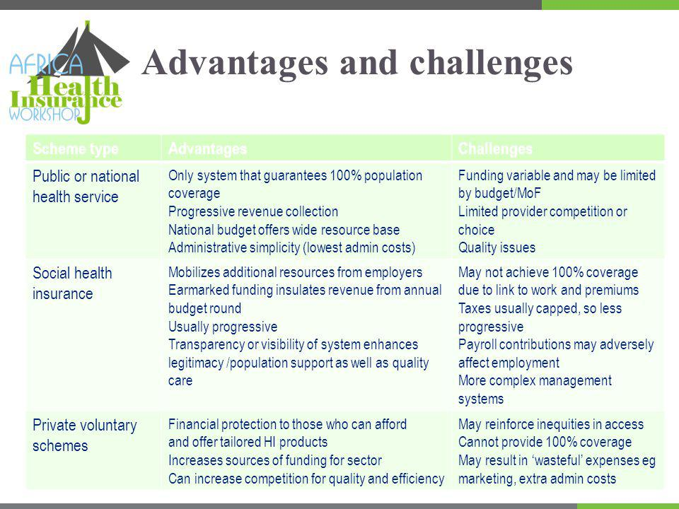 Advantages and challenges Scheme typeAdvantagesChallenges Public or national health service Only system that guarantees 100% population coverage Progressive revenue collection National budget offers wide resource base Administrative simplicity (lowest admin costs) Funding variable and may be limited by budget/MoF Limited provider competition or choice Quality issues Social health insurance Mobilizes additional resources from employers Earmarked funding insulates revenue from annual budget round Usually progressive Transparency or visibility of system enhances legitimacy /population support as well as quality care May not achieve 100% coverage due to link to work and premiums Taxes usually capped, so less progressive Payroll contributions may adversely affect employment More complex management systems Private voluntary schemes Financial protection to those who can afford and offer tailored HI products Increases sources of funding for sector Can increase competition for quality and efficiency May reinforce inequities in access Cannot provide 100% coverage May result in wasteful expenses eg marketing, extra admin costs