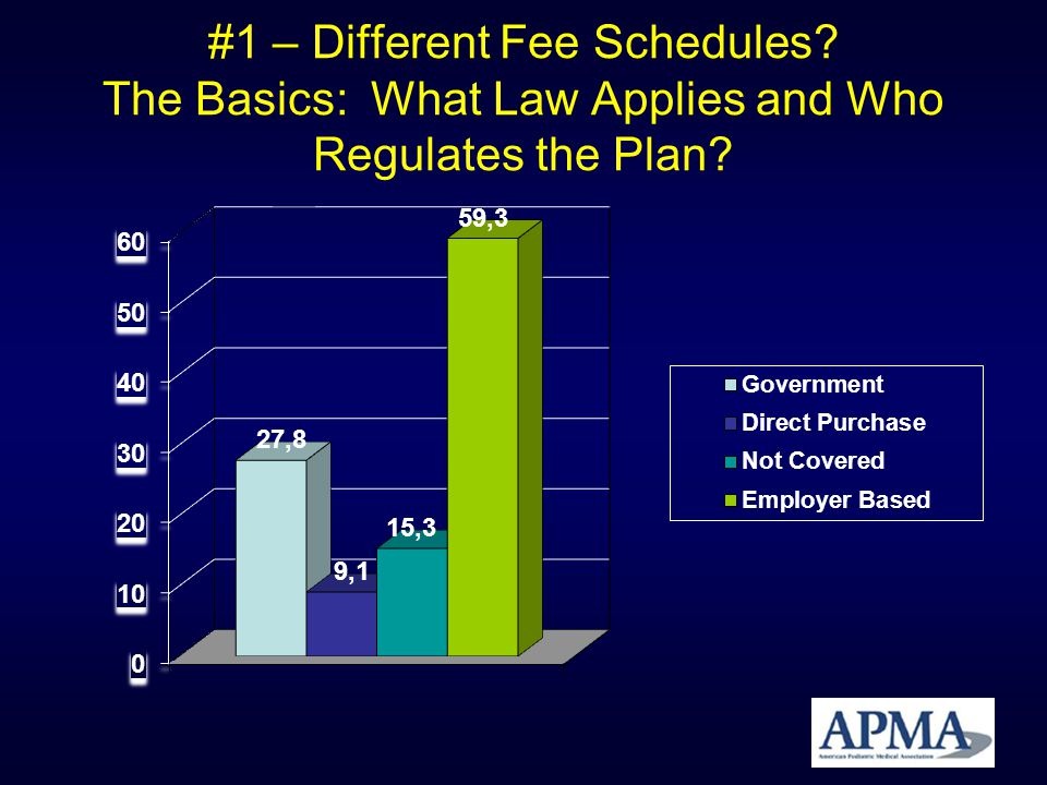 #1 – Different Fee Schedules The Basics: What Law Applies and Who Regulates the Plan