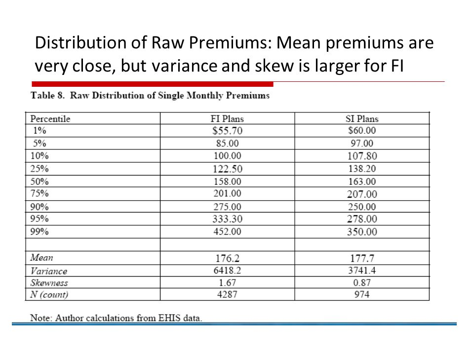 Distribution of Raw Premiums: Mean premiums are very close, but variance and skew is larger for FI