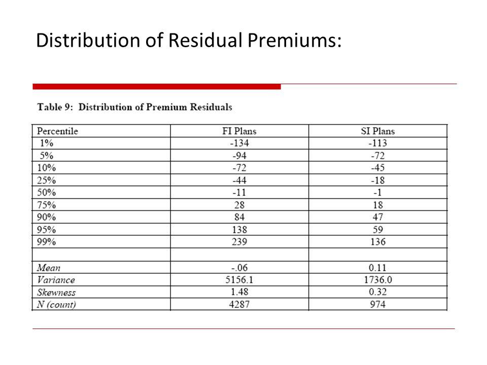 Distribution of Residual Premiums:
