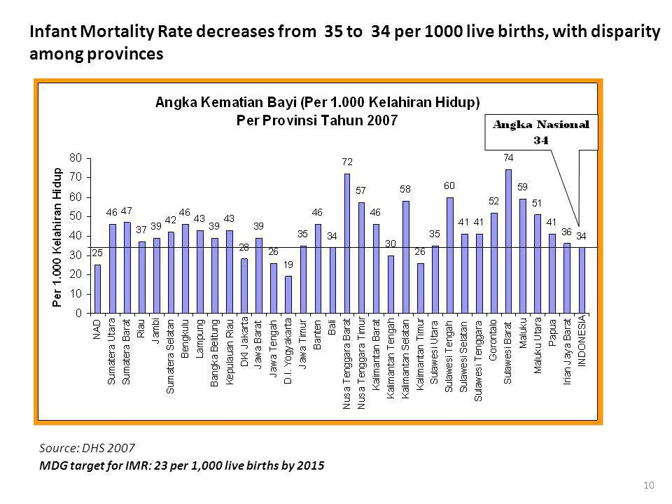 10 Infant Mortality Rate decreases from 35 to 34 per 1000 live births, with disparity among provinces Source: DHS 2007 MDG target for IMR: 23 per 1,00