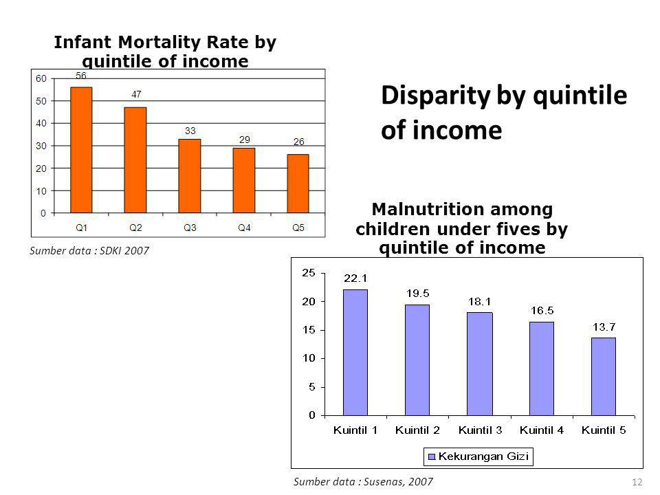 12 Disparity by quintile of income Infant Mortality Rate by quintile of income Sumber data : SDKI 2007 Malnutrition among children under fives by quin