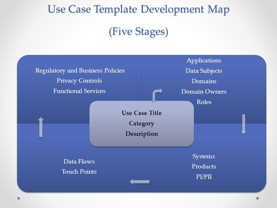 Use Case Template Development Map (Five Stages) Regulatory and Business Policies Privacy Controls Functional Services Applications Data Subjects Domai
