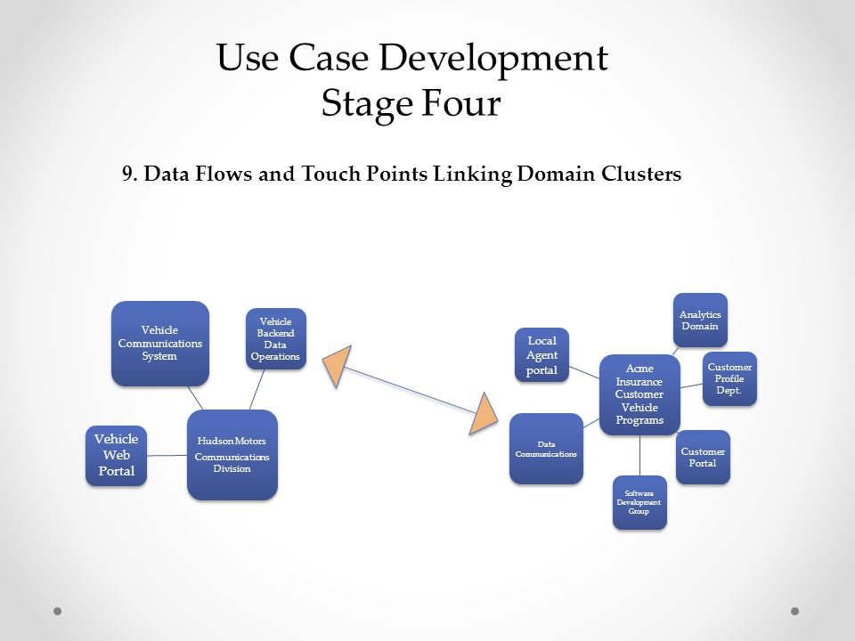 9. Data Flows and Touch Points Linking Domain Clusters Use Case Development Stage Four Hudson Motors Communications Division Vehicle Backend Data Oper