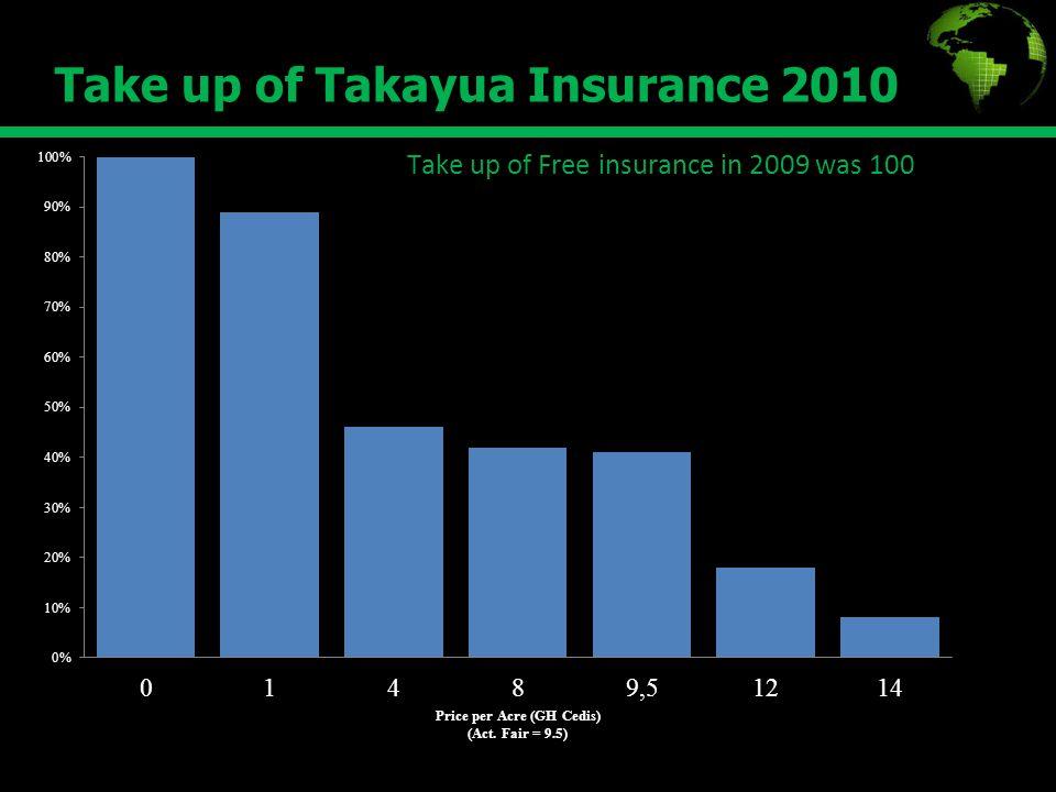 Take up of Takayua Insurance 2010 8