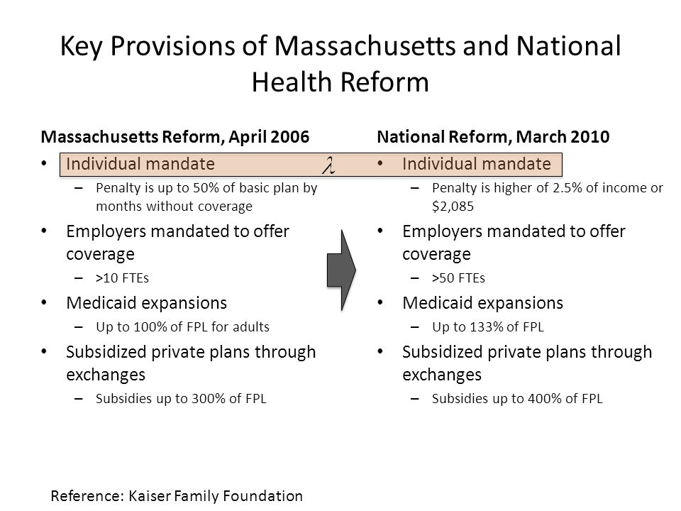 Key Provisions of Massachusetts and National Health Reform Massachusetts Reform, April 2006 Individual mandate – Penalty is up to 50% of basic plan by months without coverage Employers mandated to offer coverage – >10 FTEs Medicaid expansions – Up to 100% of FPL for adults Subsidized private plans through exchanges – Subsidies up to 300% of FPL Reference: Kaiser Family Foundation National Reform, March 2010 Individual mandate – Penalty is higher of 2.5% of income or $2,085 Employers mandated to offer coverage – >50 FTEs Medicaid expansions – Up to 133% of FPL Subsidized private plans through exchanges – Subsidies up to 400% of FPL