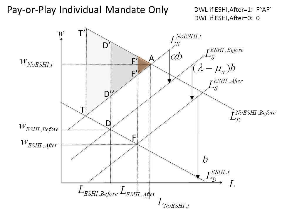D A F T T D F D F Pay-or-Play Individual Mandate Only DWL if ESHI,After=1: FAF DWL if ESHI,After=0: 0