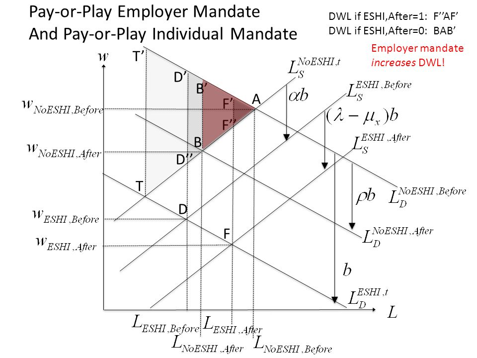 D A B F T T D B F D F Pay-or-Play Employer Mandate And Pay-or-Play Individual Mandate DWL if ESHI,After=1: FAF DWL if ESHI,After=0: BAB Employer mandate increases DWL!