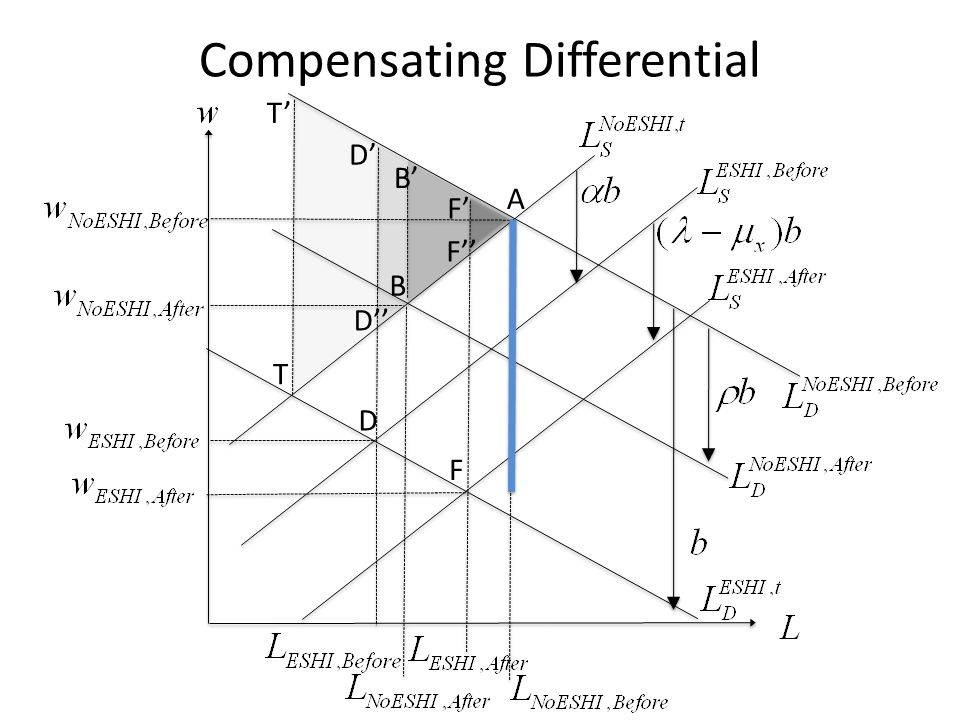 D A B F T T D B F D F Compensating Differential
