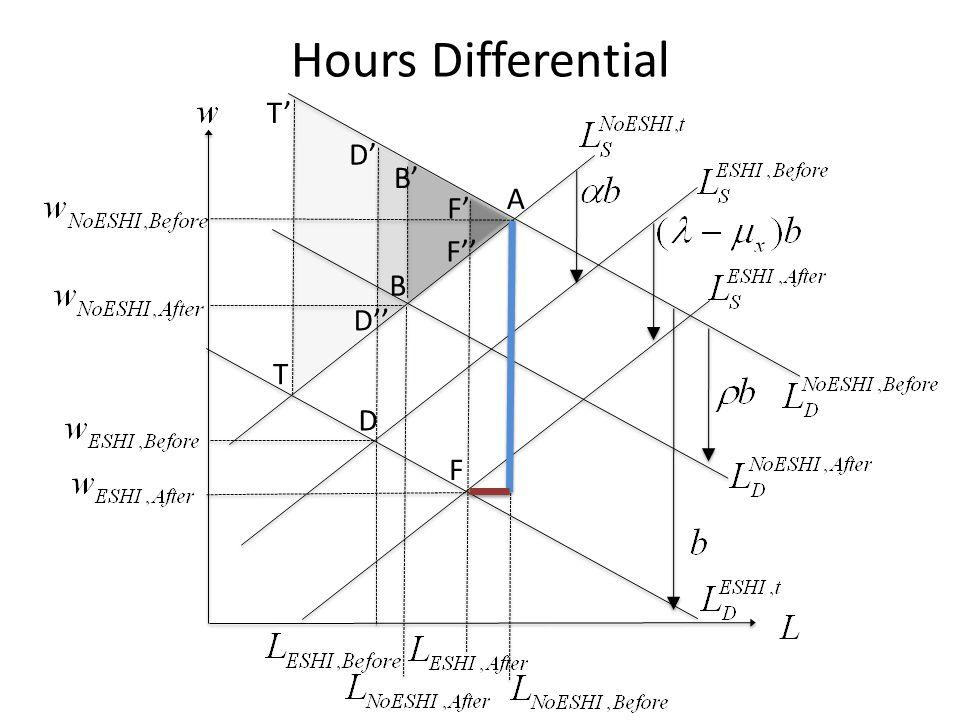 D A B F T T D B F D F Hours Differential