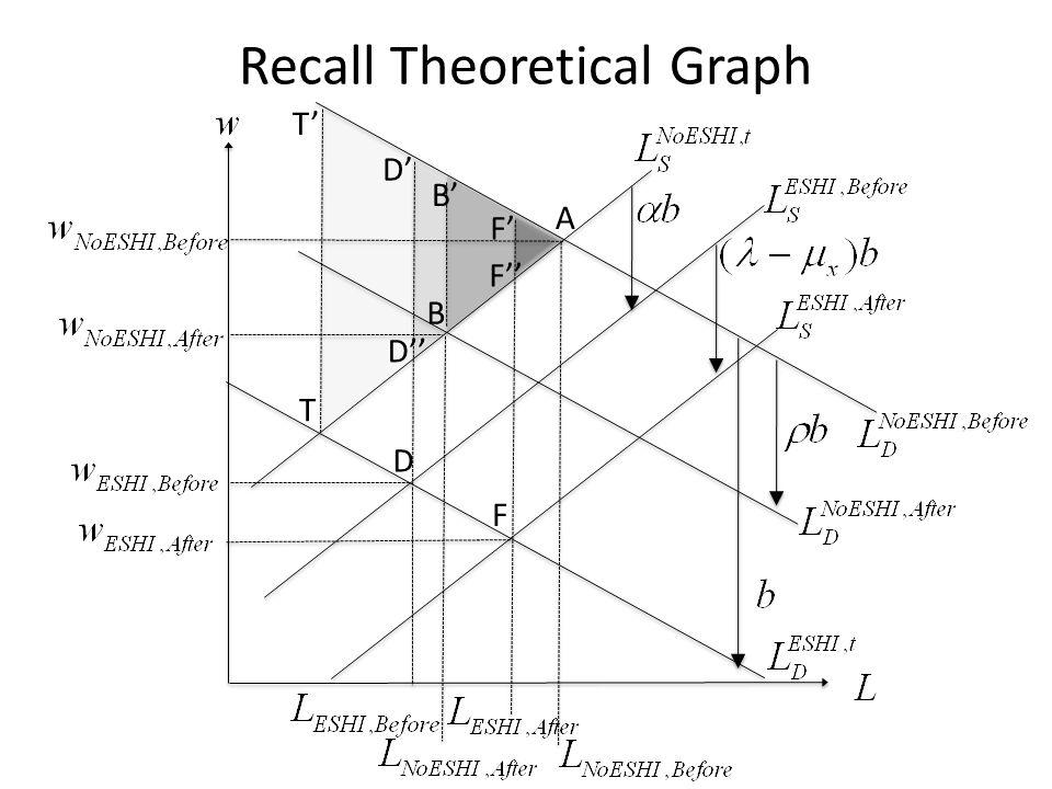 D A B F T T D B F D F Recall Theoretical Graph