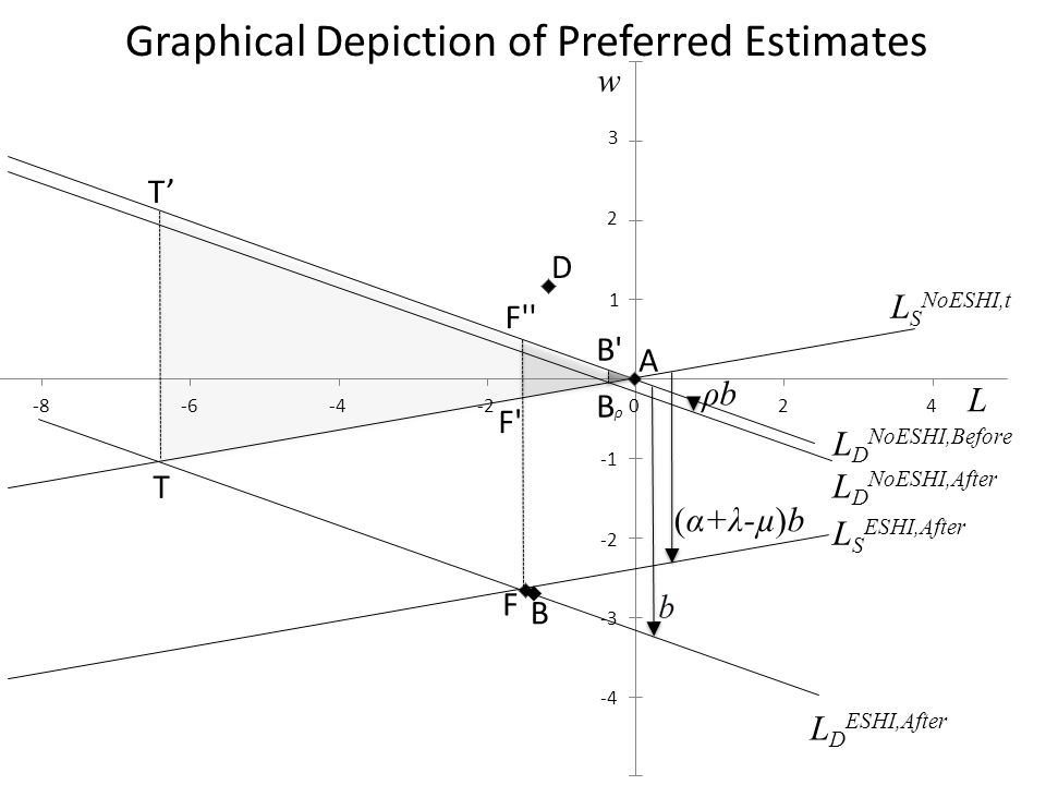 Graphical Depiction of Preferred Estimates