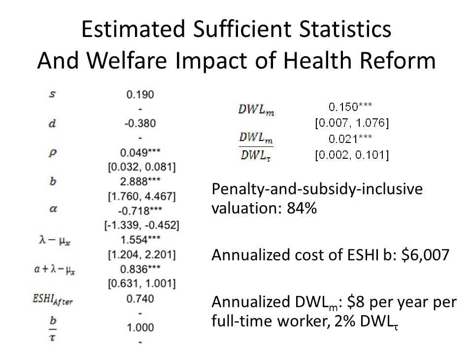 Estimated Sufficient Statistics And Welfare Impact of Health Reform Penalty-and-subsidy-inclusive valuation: 84% Annualized cost of ESHI b: $6,007 Annualized DWL m : $8 per year per full-time worker, 2% DWL τ