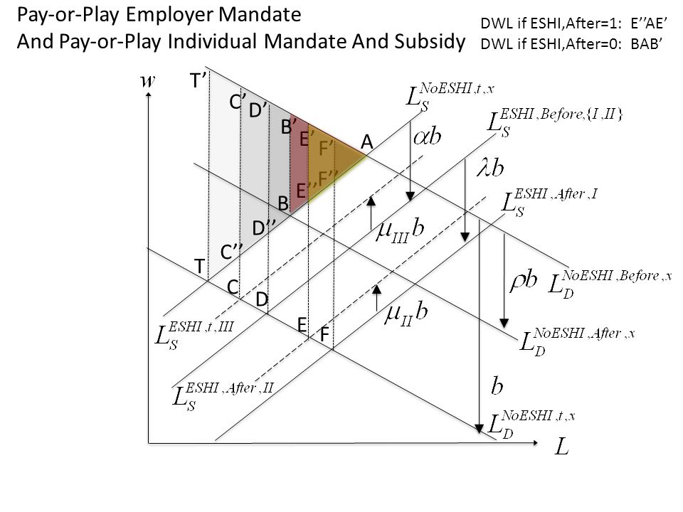 D A B F T T D B F E E D E C C C F Pay-or-Play Employer Mandate And Pay-or-Play Individual Mandate And Subsidy DWL if ESHI,After=1: EAE DWL if ESHI,After=0: BAB