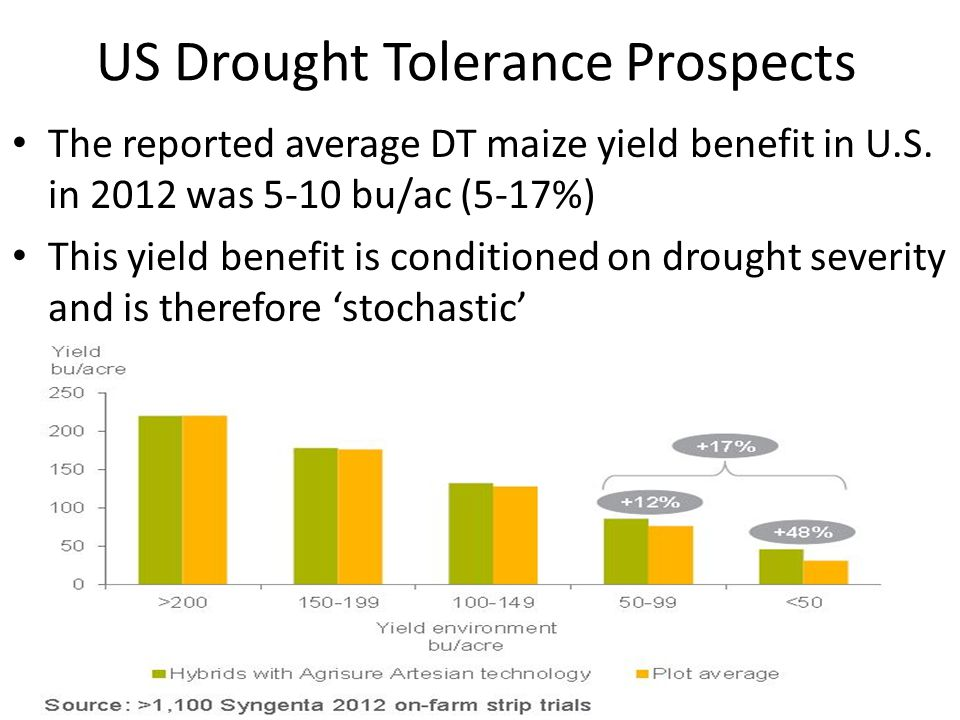 US Drought Tolerance Prospects The reported average DT maize yield benefit in U.S.