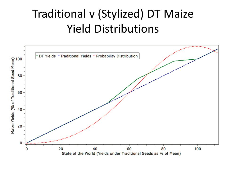 Traditional v (Stylized) DT Maize Yield Distributions