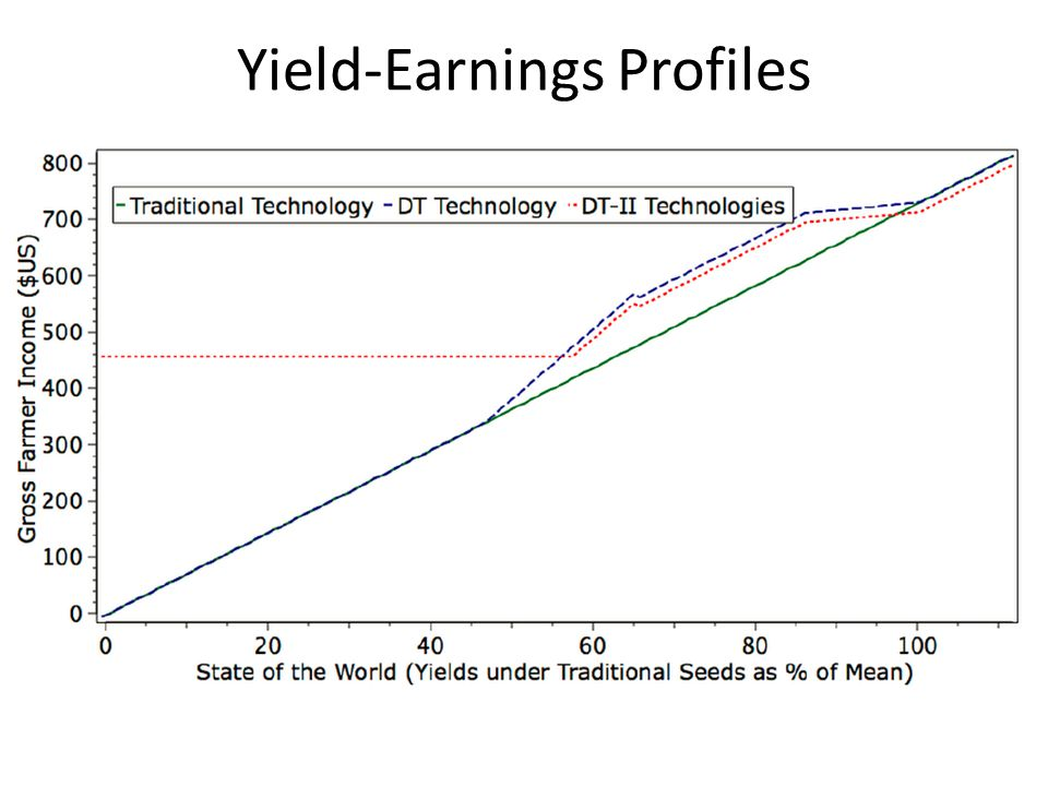 Yield-Earnings Profiles