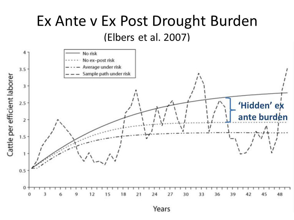 Ex Ante v Ex Post Drought Burden (Elbers et al. 2007) Hidden ex ante burden