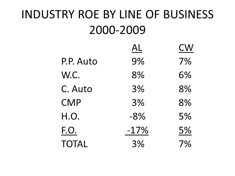INDUSTRY ROE BY LINE OF BUSINESS 2000-2009 ALCW P.P.