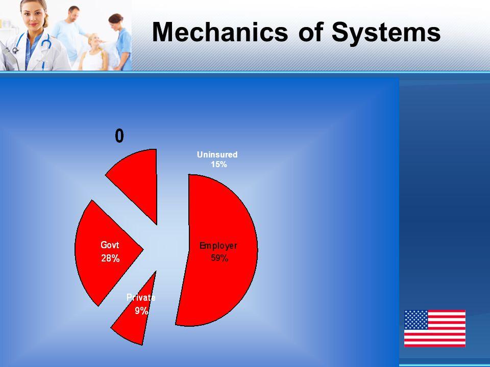 Uninsured 15% Mechanics of Systems