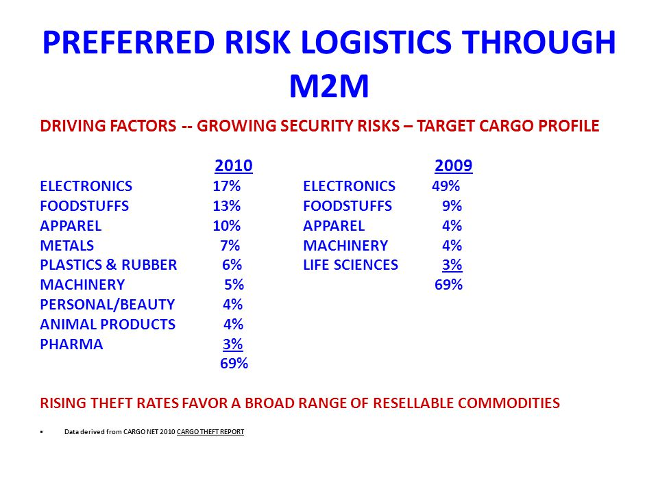 PREFERRED RISK LOGISTICS THROUGH M2M DRIVING FACTORS -- GROWING SECURITY RISKS – TARGET CARGO PROFILE 20102009 ELECTRONICS 17%ELECTRONICS 49% FOODSTUFFS 13%FOODSTUFFS 9% APPAREL 10%APPAREL 4% METALS 7%MACHINERY 4% PLASTICS & RUBBER 6%LIFE SCIENCES 3% MACHINERY 5%69% PERSONAL/BEAUTY 4% ANIMAL PRODUCTS 4% PHARMA 3% 69% RISING THEFT RATES FAVOR A BROAD RANGE OF RESELLABLE COMMODITIES Data derived from CARGO NET 2010 CARGO THEFT REPORT