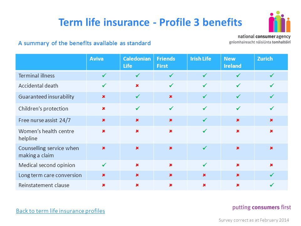 Term life insurance - Profile 3 benefits A summary of the benefits available as standard Survey correct as at February 2014 AvivaCaledonian Life Frien