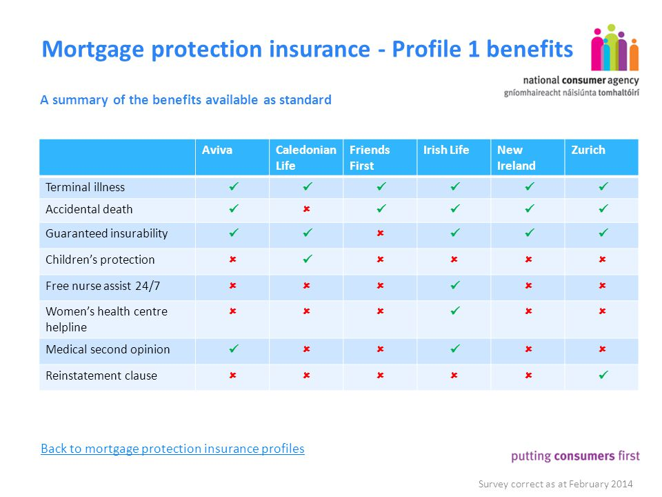 Mortgage protection insurance - Profile 1 benefits A summary of the benefits available as standard Survey correct as at February 2014 AvivaCaledonian