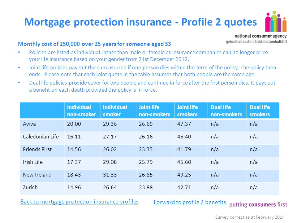 Mortgage protection insurance - Profile 2 quotes Monthly cost of 250,000 over 25 years for someone aged 33 Policies are listed as individual rather th