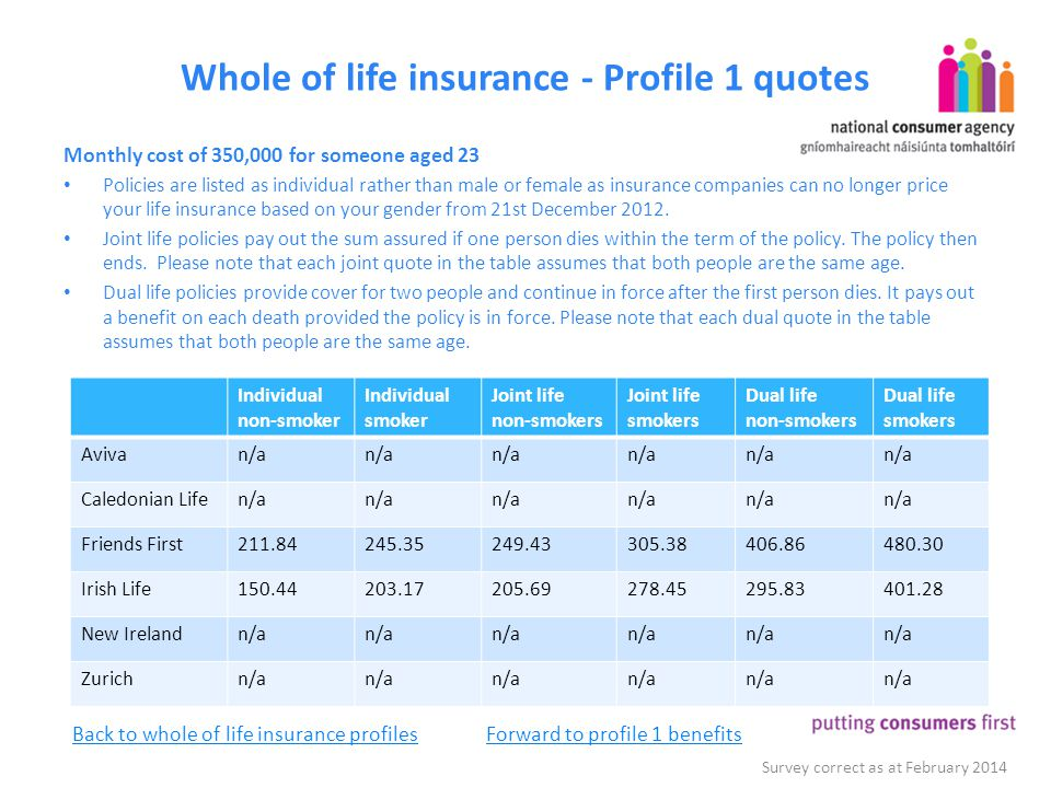 Whole of life insurance - Profile 1 quotes Monthly cost of 350,000 for someone aged 23 Policies are listed as individual rather than male or female as