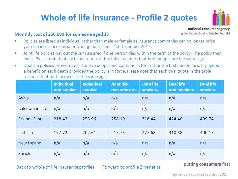 Whole of life insurance - Profile 2 quotes Monthly cost of 250,000 for someone aged 33 Policies are listed as individual rather than male or female as