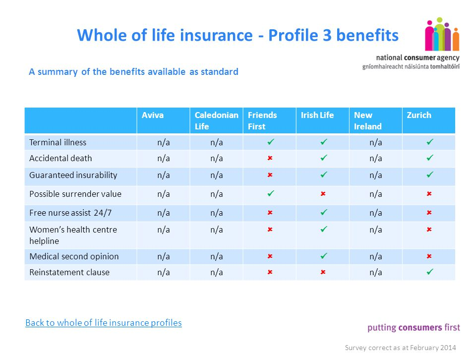 Whole of life insurance - Profile 3 benefits A summary of the benefits available as standard Survey correct as at February 2014 AvivaCaledonian Life F
