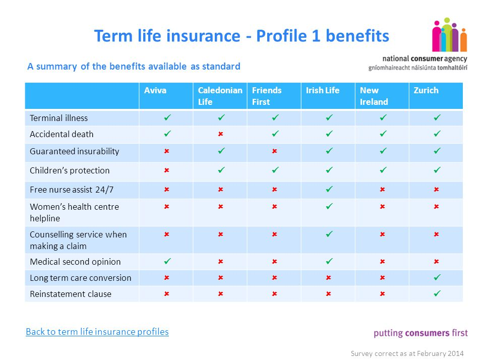 Term life insurance - Profile 1 benefits A summary of the benefits available as standard Survey correct as at February 2014 AvivaCaledonian Life Frien