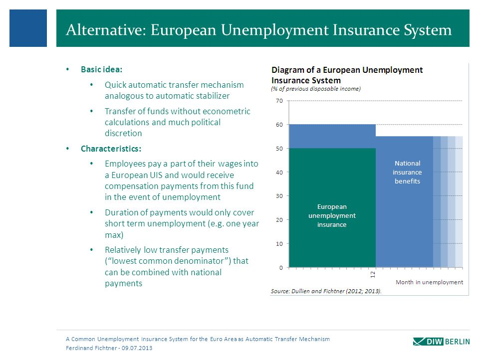 Alternative: European Unemployment Insurance System Ferdinand Fichtner - 09.07.2013 A Common Unemployment Insurance System for the Euro Area as Automa