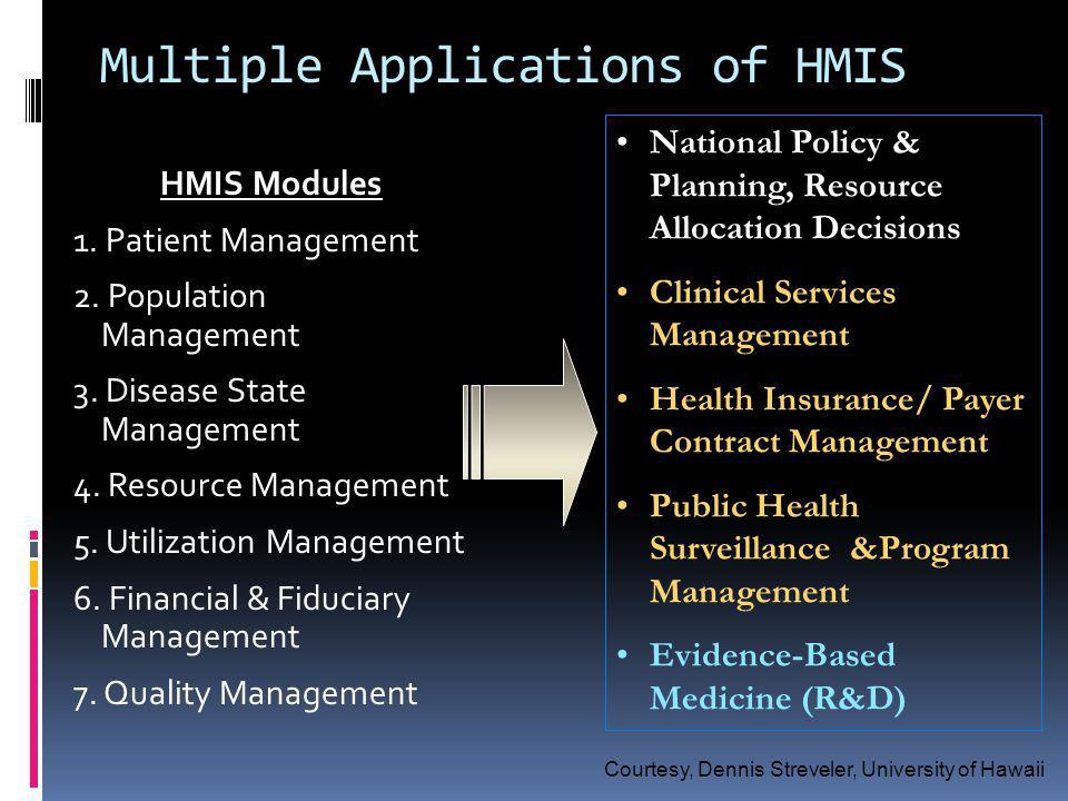 Multiple Applications of HMIS HMIS Modules 1. Patient Management 2.