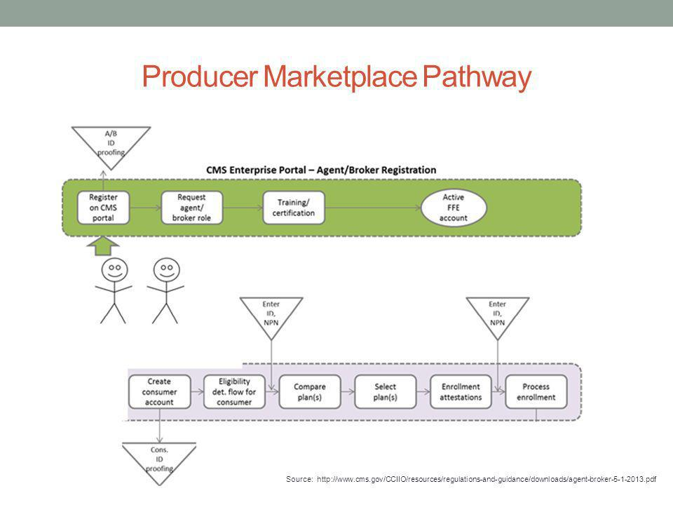 Producer Marketplace Pathway Source: http://www.cms.gov/CCIIO/resources/regulations-and-guidance/downloads/agent-broker-5-1-2013.pdf