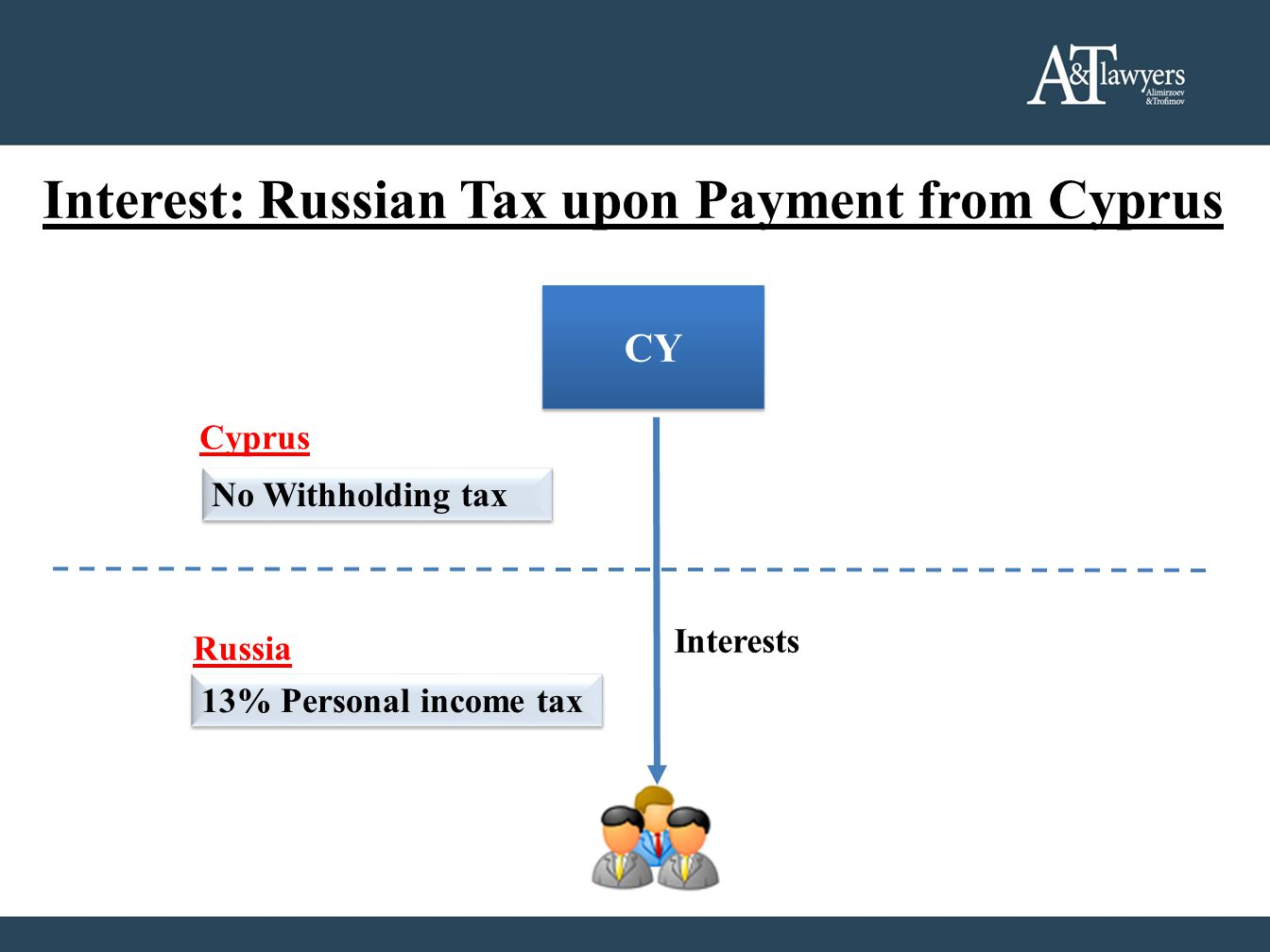 Interest: Russian Tax upon Payment from Cyprus CY Cyprus Russia Interests No Withholding tax 13% Personal income tax