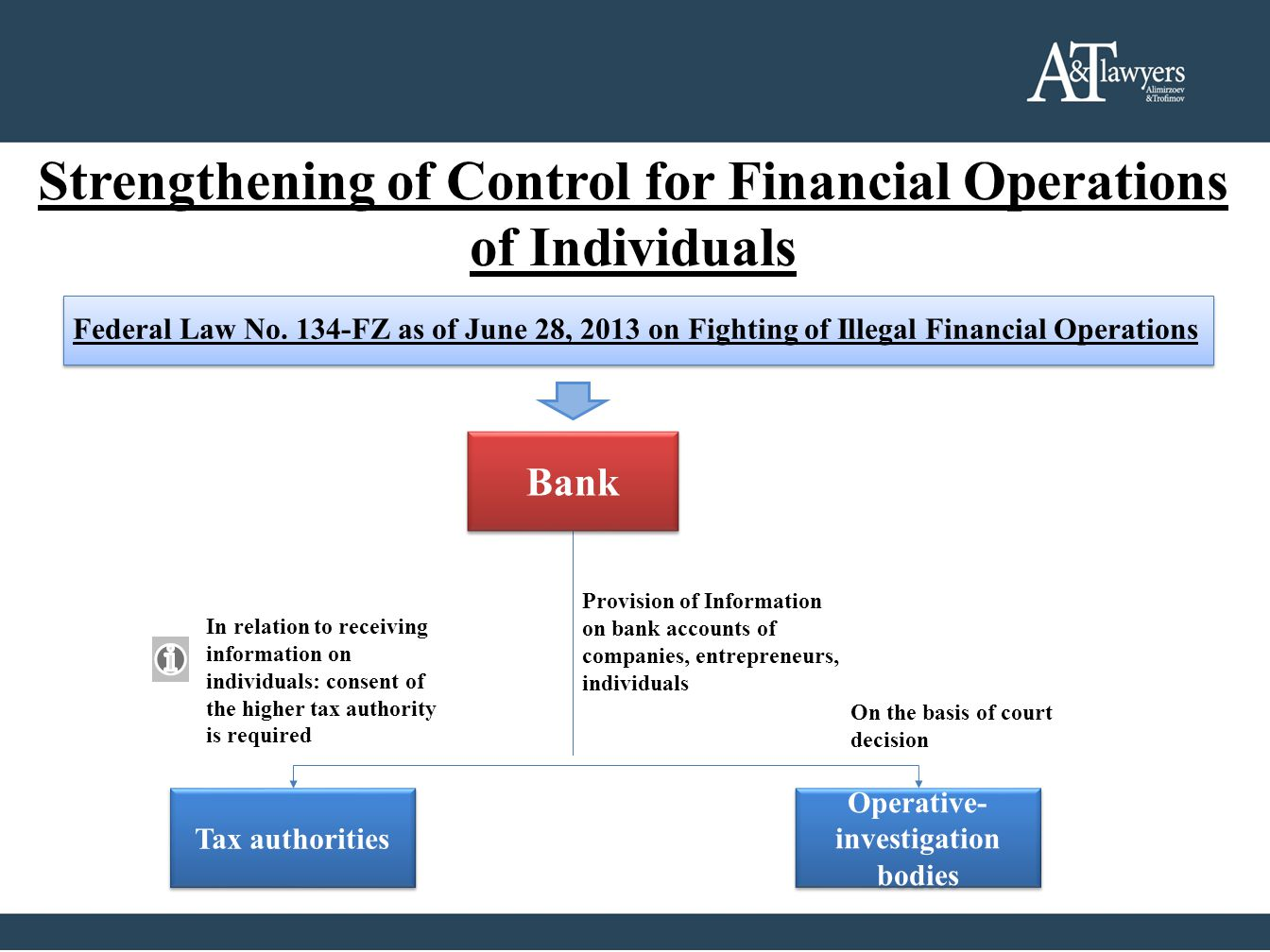 Strengthening of Control for Financial Operations of Individuals Federal Law No. 134-FZ as of June 28, 2013 on Fighting of Illegal Financial Operation