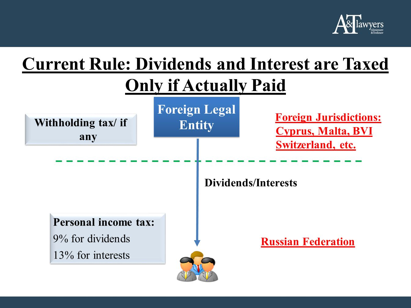 Current Rule: Dividends and Interest are Taxed Only if Actually Paid Foreign Legal Entity Foreign Legal Entity Foreign Jurisdictions: Cyprus, Malta, B