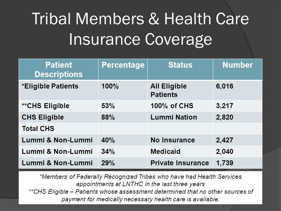 Tribal Members & Health Care Insurance Coverage *Members of Federally Recognized Tribes who have had Health Services appointments at LNTHC in the last