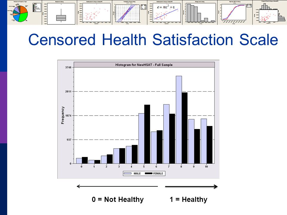 Censored Health Satisfaction Scale 0 = Not Healthy 1 = Healthy