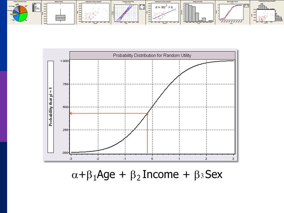 + 1 Age + 2 Income + 3 Sex