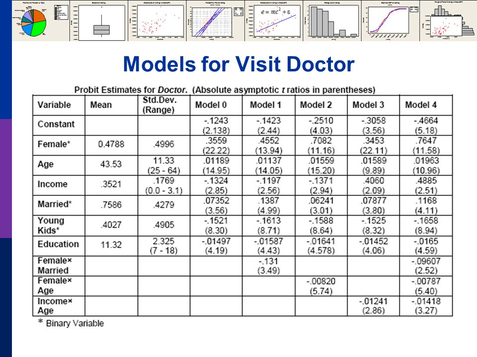 Models for Visit Doctor
