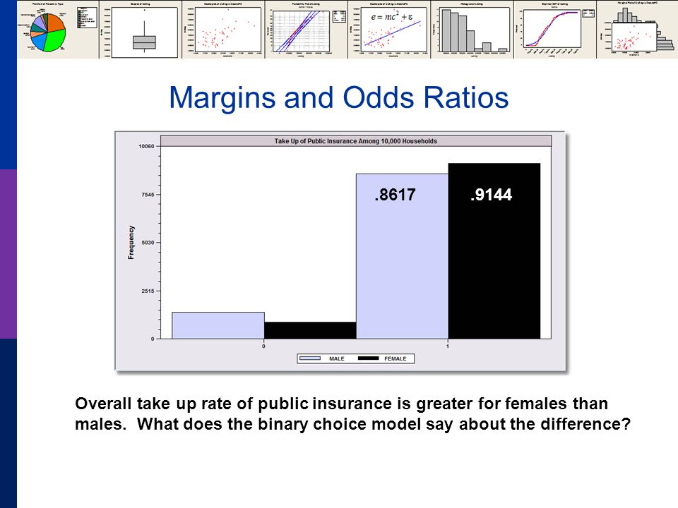 Margins and Odds Ratios Overall take up rate of public insurance is greater for females than males.