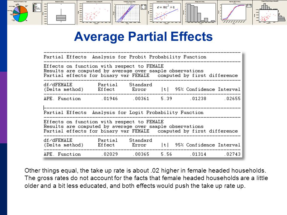 Average Partial Effects Other things equal, the take up rate is about.02 higher in female headed households.