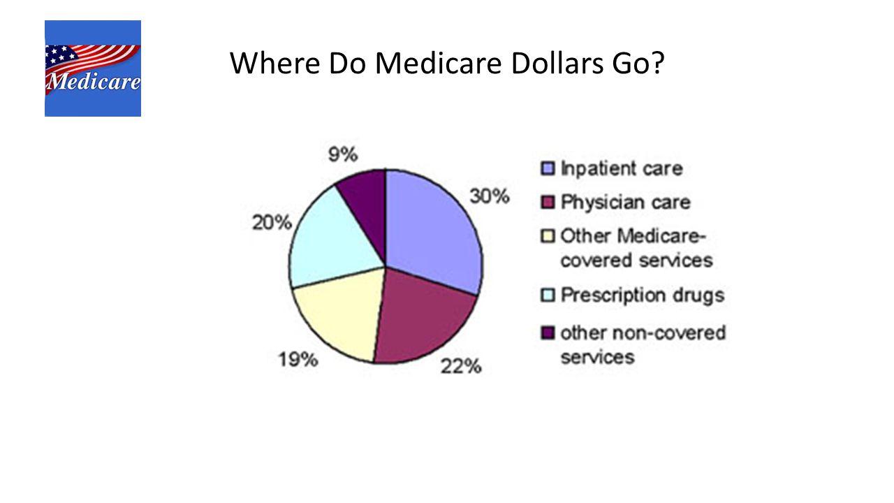 : Where Do Medicare Dollars Go?